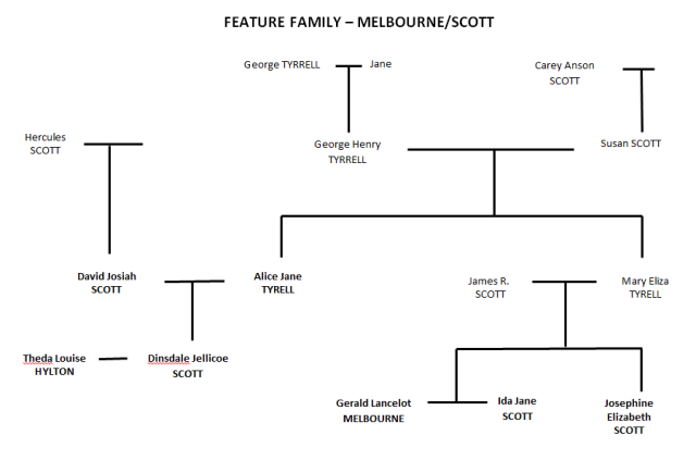FEATURE FAMILY - SCOTT & MELBOURNE